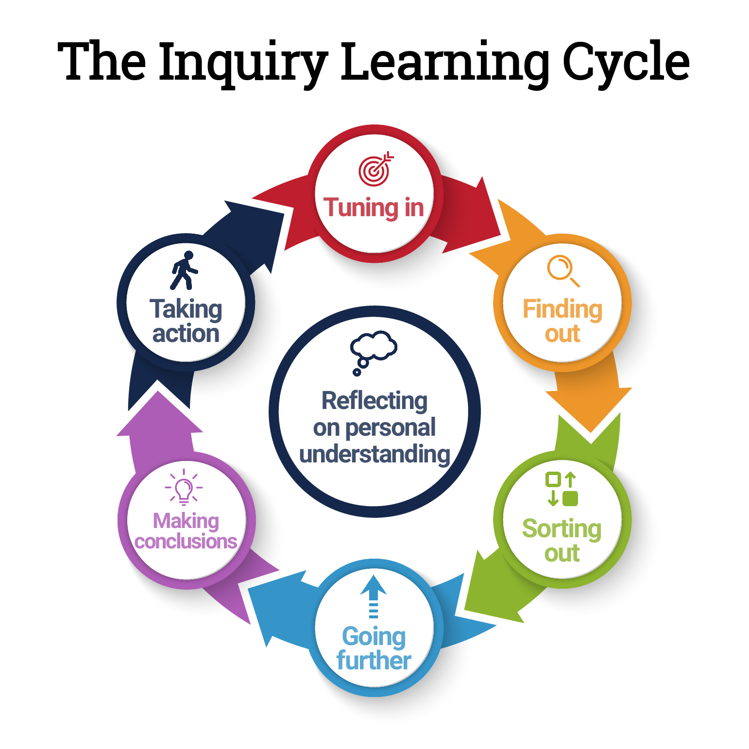 Inquiry Learning Cycle 2